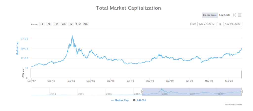 Total Market Capitalization of the cryptocurrency market