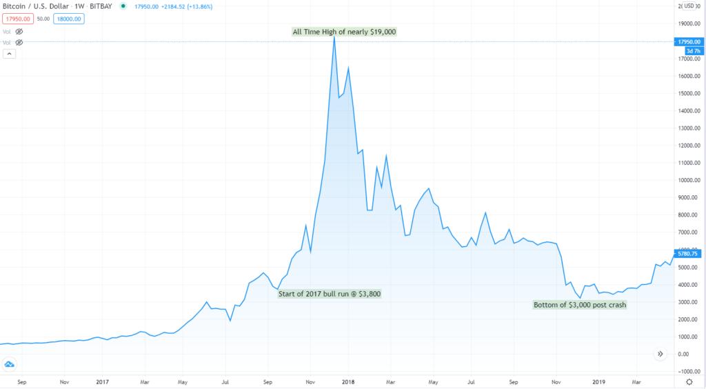 Price chart of Bitcoin's 2017 bull run.