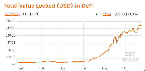Chart from DeFi Pulse showing the amount of value locked into decentralized finance