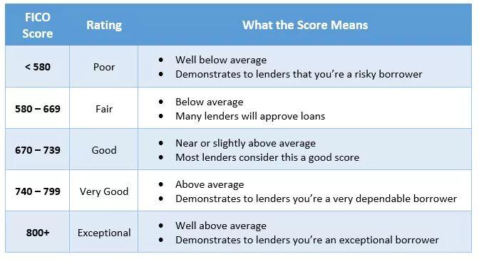 Fico-Credit-Score-Rating